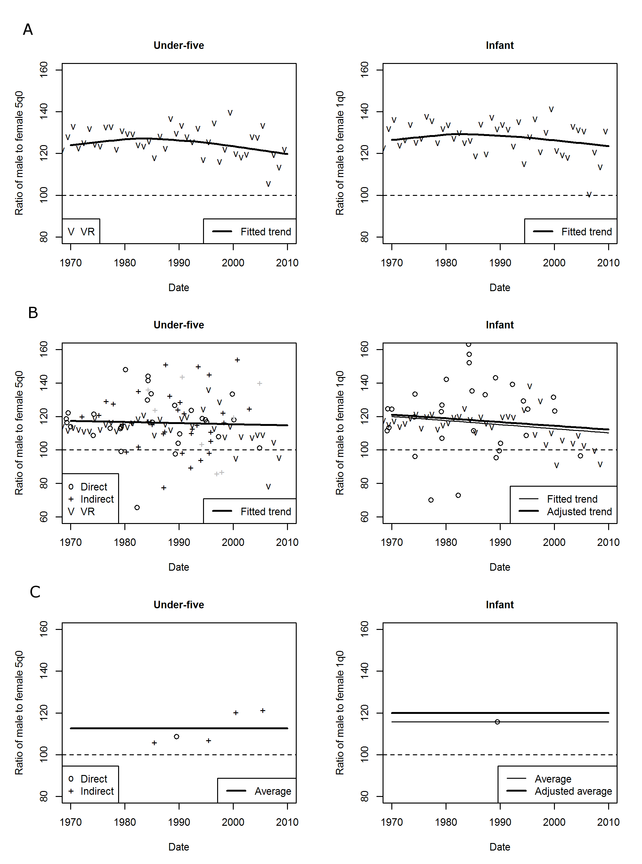 Examples of data and fits for sex ratios of under-five and infant mortality using different methods.