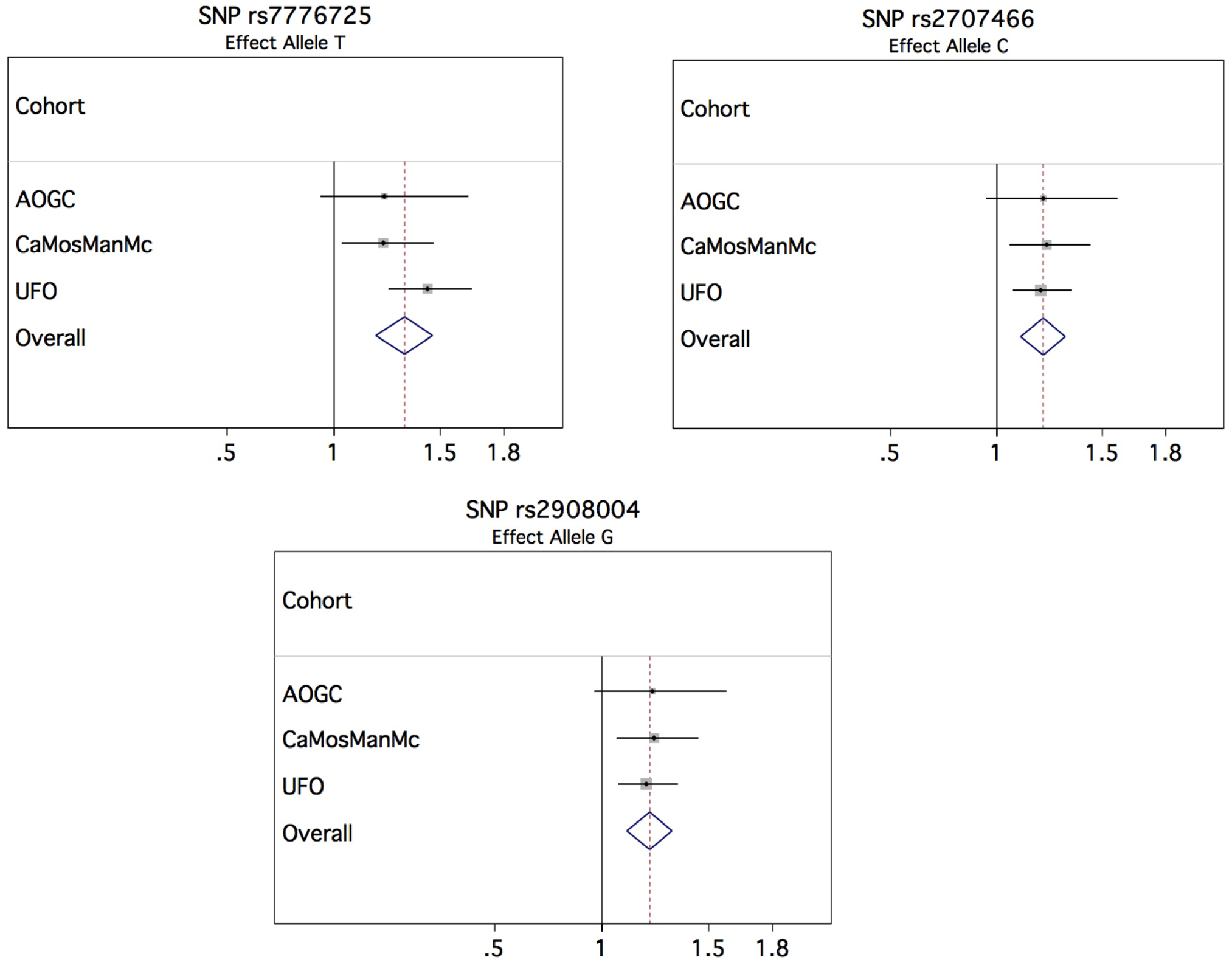 Forest plots of association of top SNPs for forearm fracture.