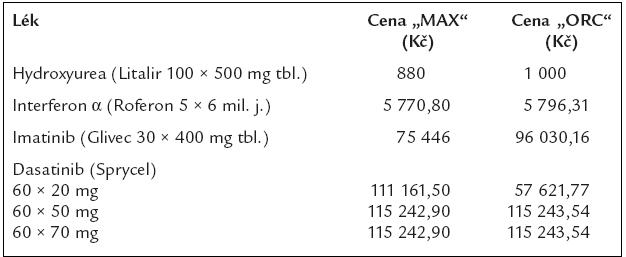 Ceny 1 balení léků, používaných pro léčbu chronické myeloidní leukemie dle číselníku VZP, platného od 1. 8. 2006, s výjimkou preparátu dasatinib, u něhož byla cena stanovena až v dubnu roku 2007.