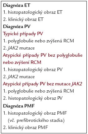 Souhrn diagnostiky Ph- (<em>BCR/ABL</em>-) MPO.