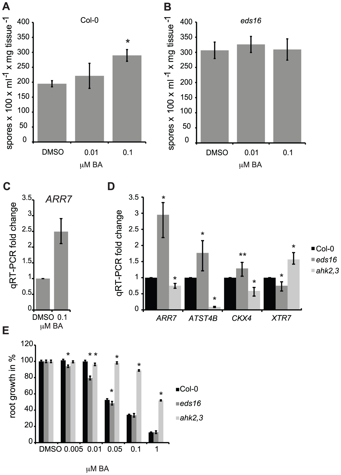 SA negatively regulates cytokinin signaling.
