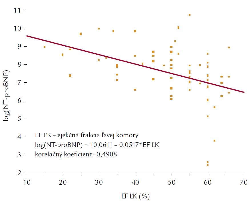 Korelácia medzi ejekčnou frakciou ľavej komory a NT-proBNP.