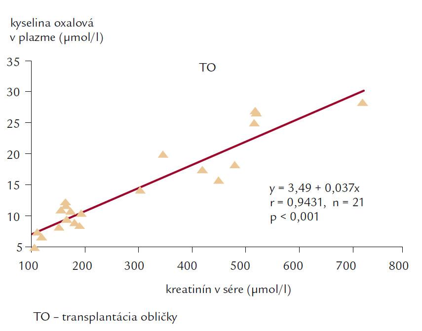 Priama závislosť kyseliny oxalovej v plazme od kreatinínu v sére u chorých po transplantácii obličky.