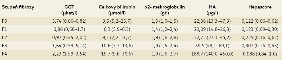 Hodnoty biochemických parametrů i Hepascore u pacientů s různým stupněm jaterní fibrózy hodnocené dle Metavir.<br> Tab. 2. Values of biochemical parameters and Hepascore in patients with various degrees of liver fibrosis evaluated using Metavir.