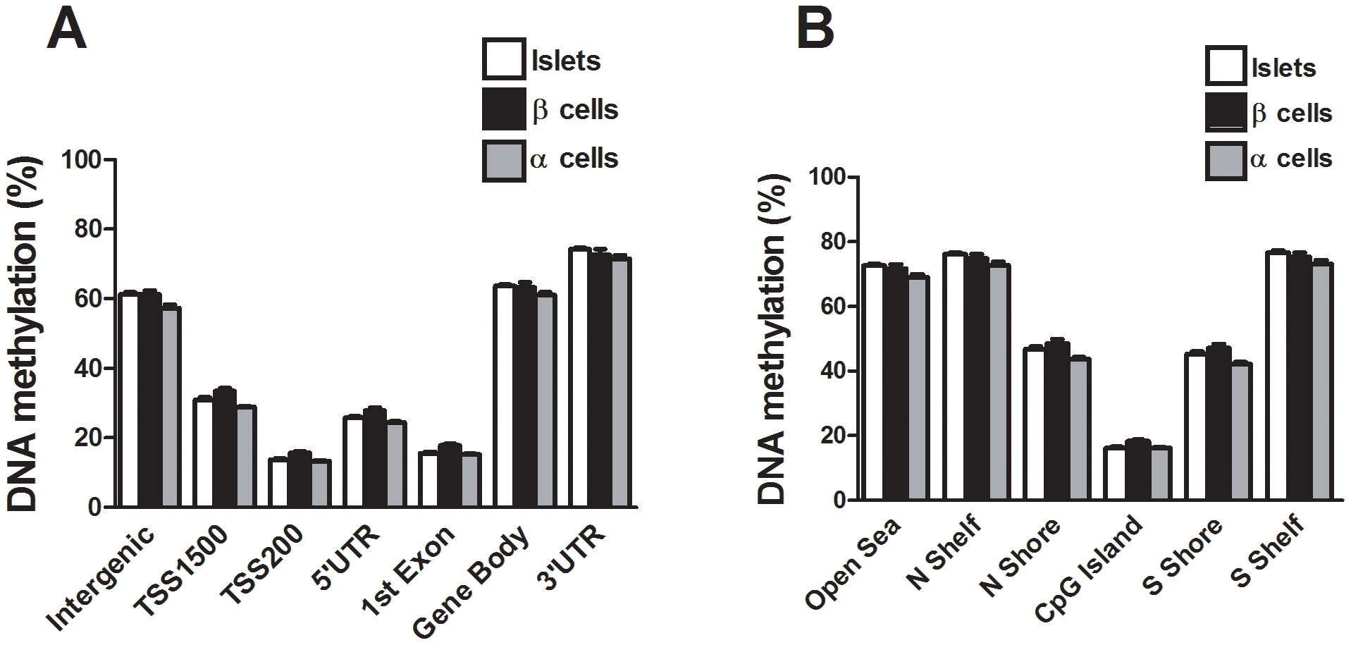 The human methylome in FACS sorted human β- and α-cell fractions.