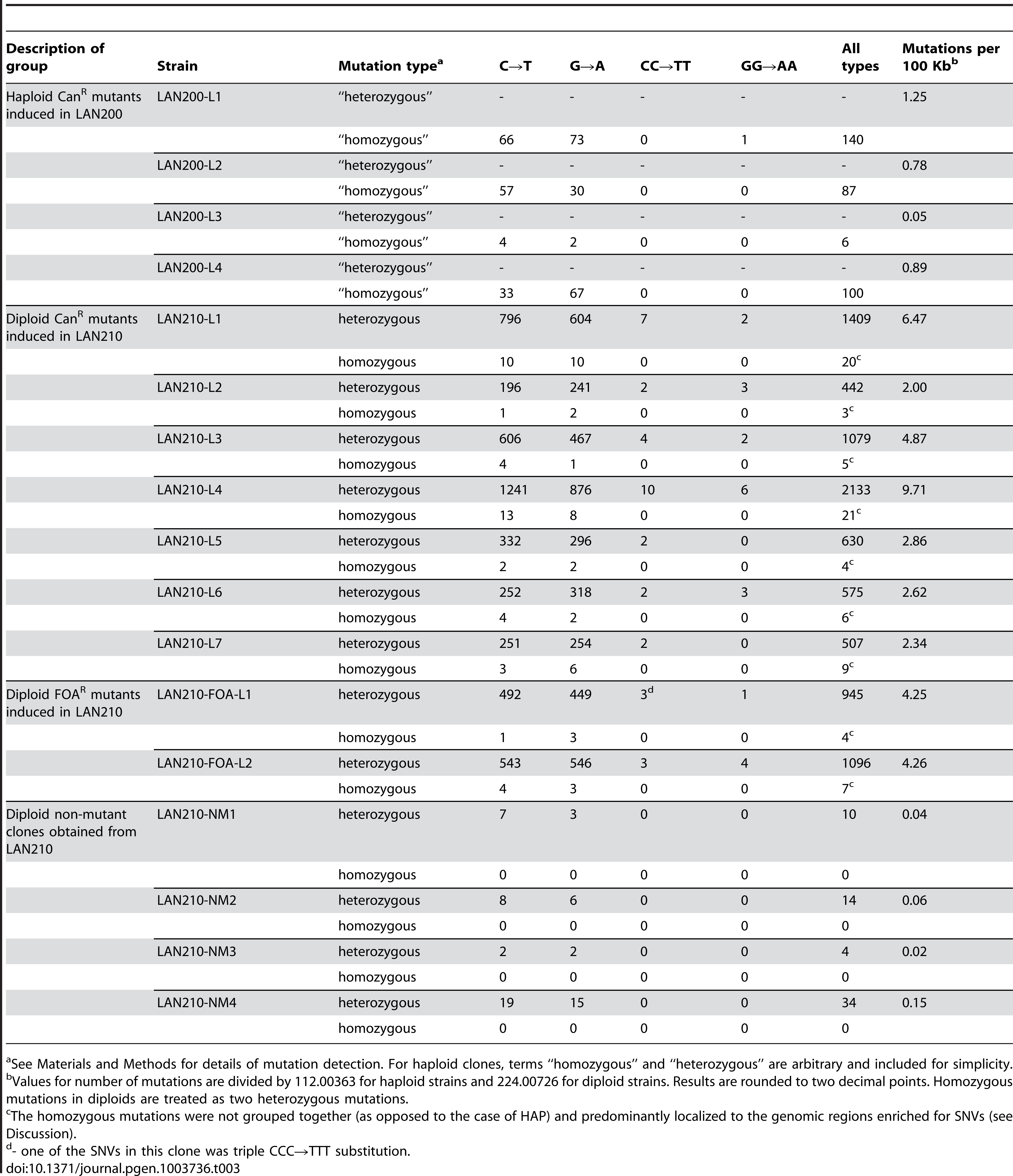 Summary of all detected mutations in PmCDA1-treated clones.