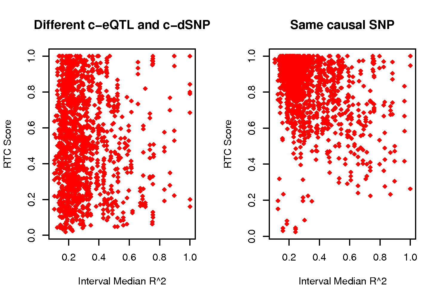 RTC score properties when varying the median r<sup>2</sup> of the hotspot interval.
