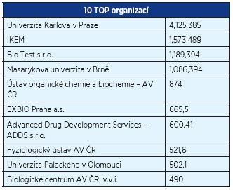 TOP 10 organizací podle celkových nákladů