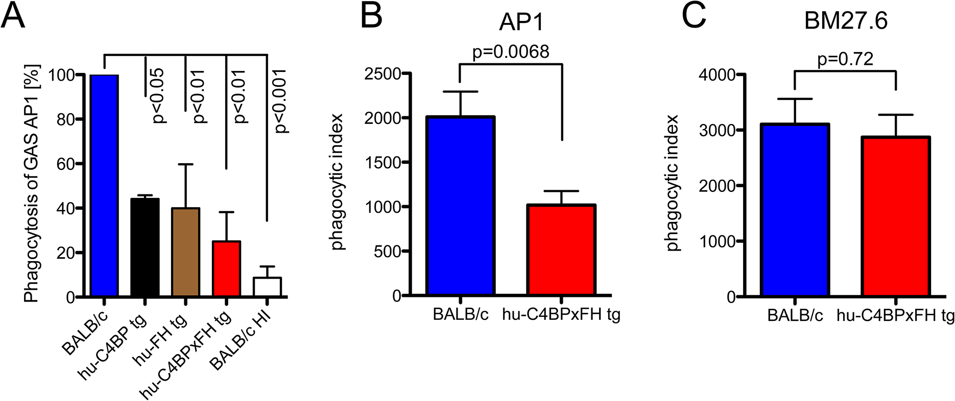 Phagocytosis of GAS AP1 is reduced in the presence of hu-C4BP and hu-FH.