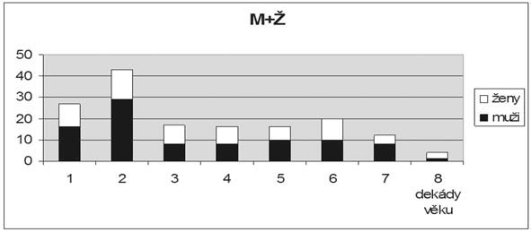 Graf 1c. Rozložení souboru nemocných podle věku.