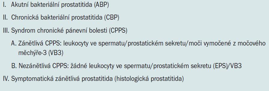 Klasifikace prostatitidy podle NIDDK/NIH.