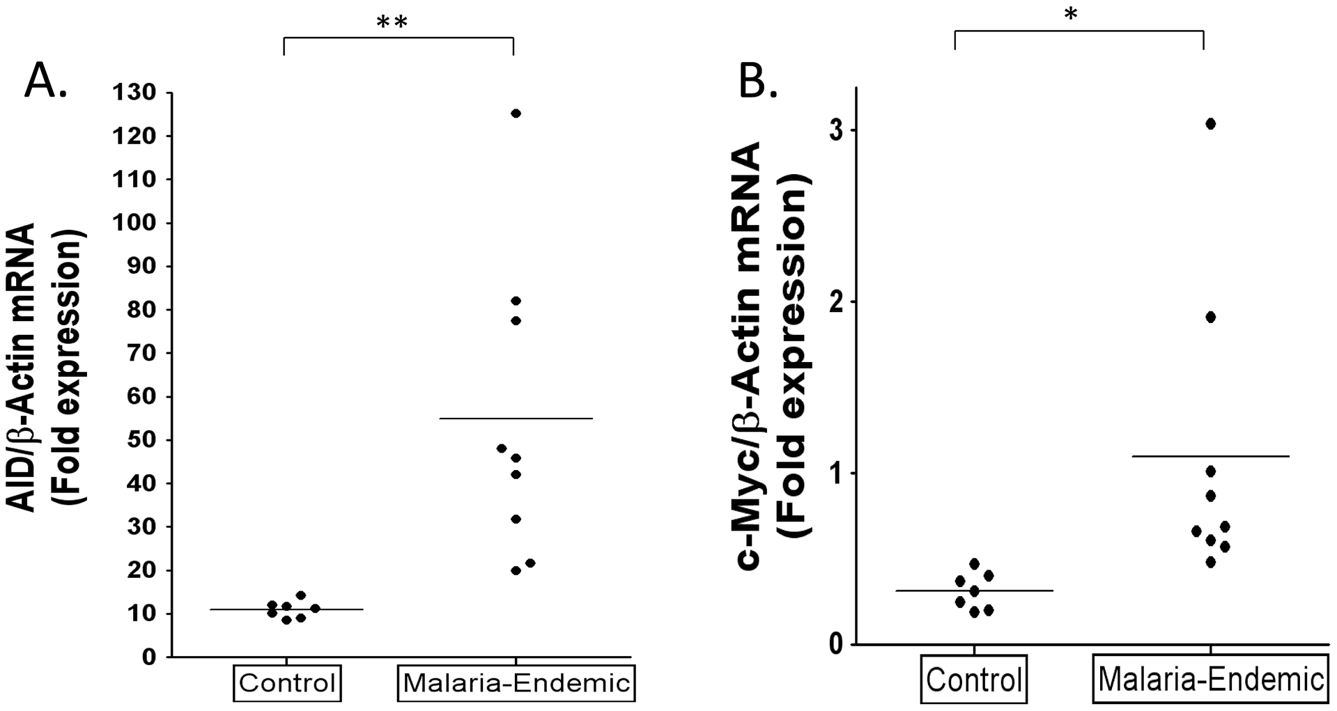 Higher levels of AID and c-myc mRNA in tonsil GC B cells from individuals infected with <i>P. falciparum</i> malaria compared to controls.