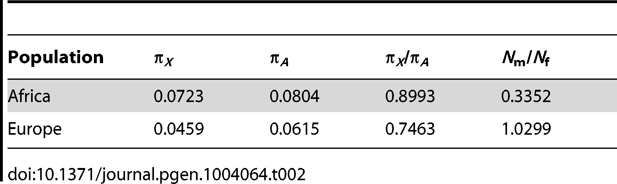 Estimates of <i>N</i><sub>m</sub>/<i>N</i><sub>f</sub> using X and autosomal genetic diversity far from genes.