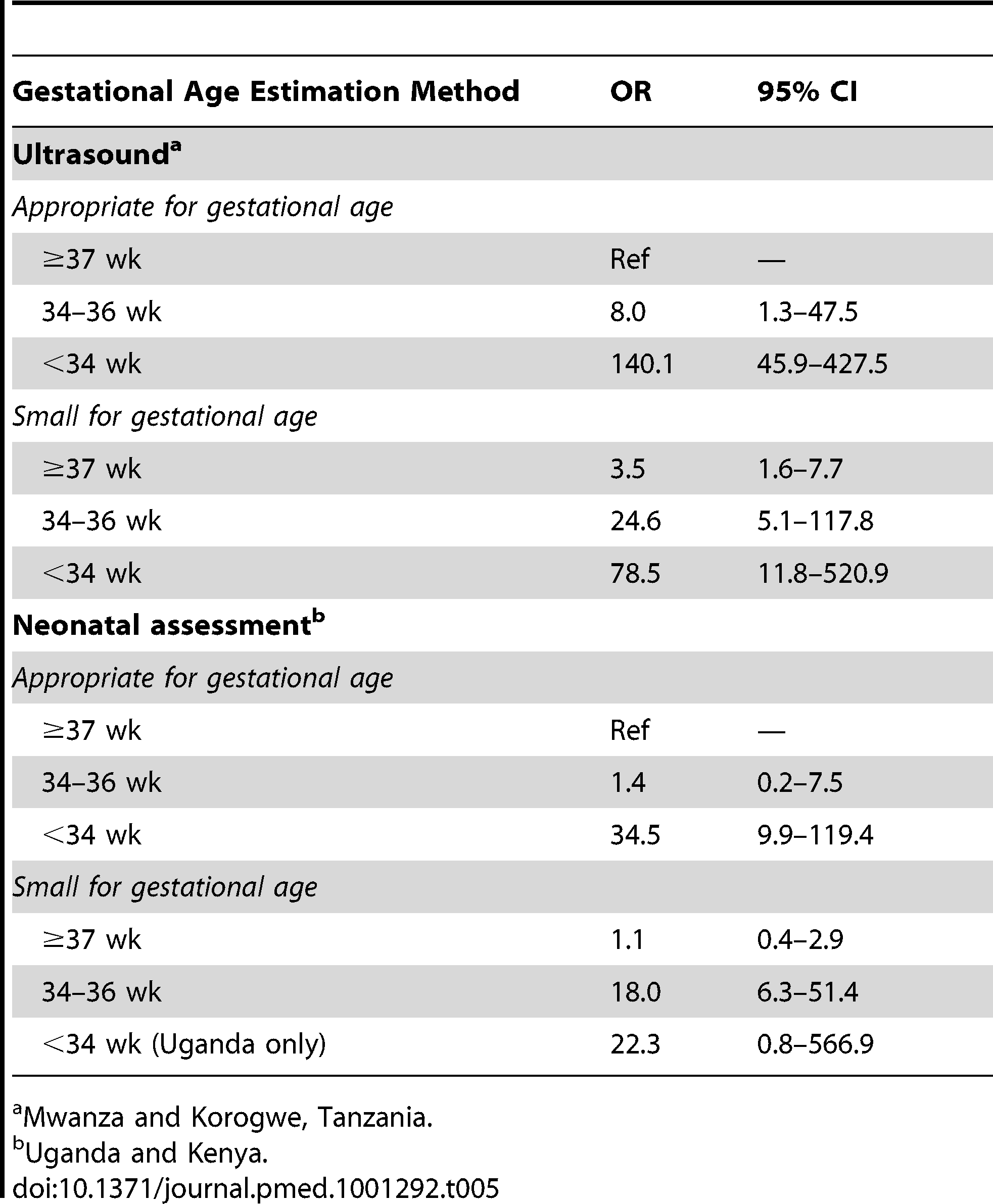Methodological stratification of neonatal mortality outcomes for preterm babies (<34 and 34–36 wk), stratified by weight for gestational age (appropriate [AGA]≥10%, or small [SGA]<10%), using term and appropriate for gestational age as the reference group.