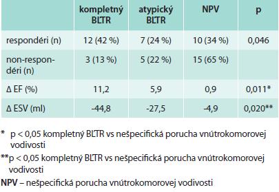 Vplyv predimplantačnej morfológie QRS komplexu na výskyt respondérov, zmenu ejekčnej frakcie a endsystolického objemu ľavej komory po implantácií CRT