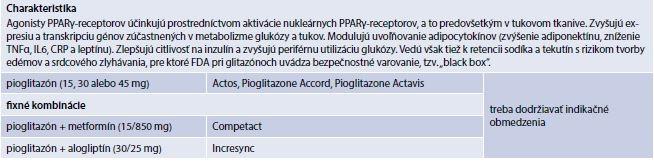 Tab. 6.6 |Agonisty PPARγ-recepetorov (prípravky kategorizované na Slovensku)
