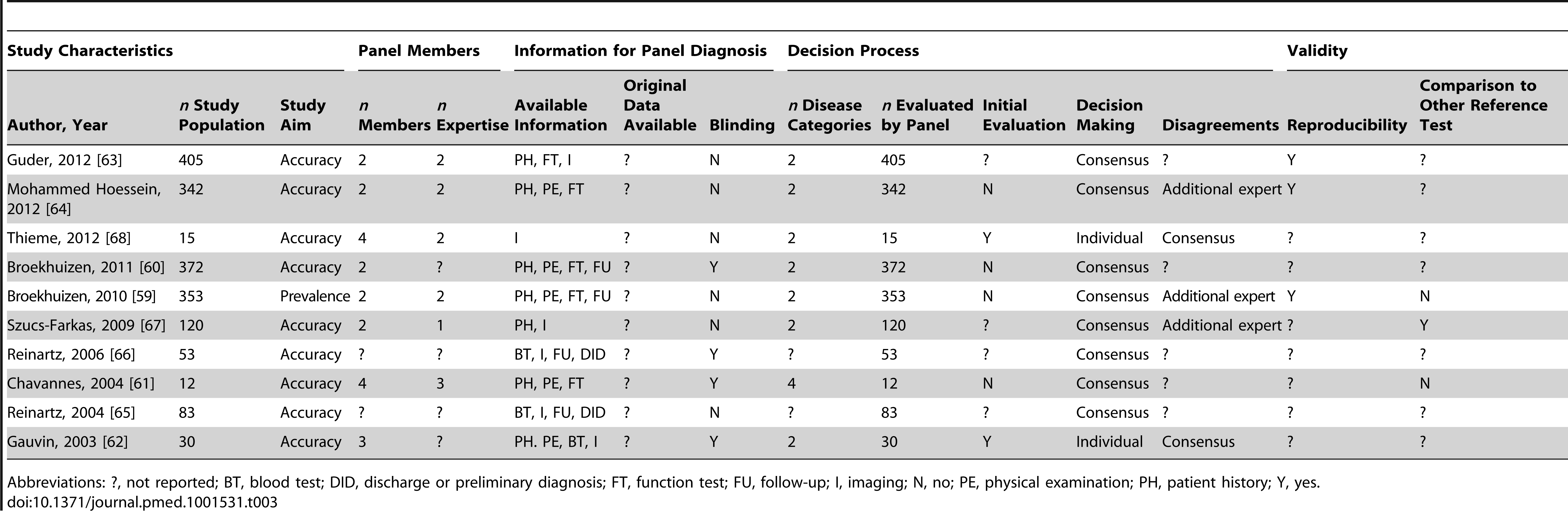 Study characteristics of articles assessing respiratory disorders, <i>n</i> = 10.
