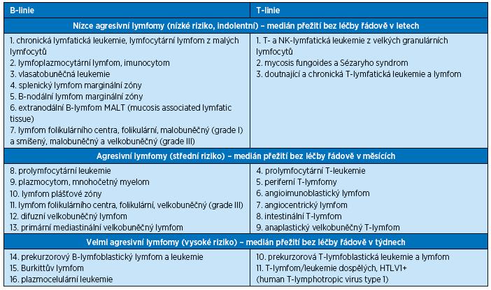 Klasifikace REAL<sup>(1)</sup> maligních lymfoproliferativních onemocnění podle stupně agresivity upravená na konferenci v Luganu