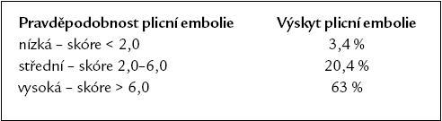 Pravděpodobnost plicní embolie podle skóre klinického modelu pravděpodobnosti [11].