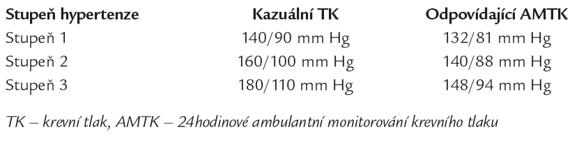 Korespondující hodnoty kazuálního a AMTK u hypertenze [1].