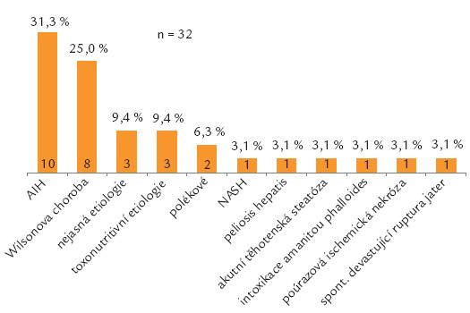 Indikace k OTJ na CKTCH pro akutní selhání jater.