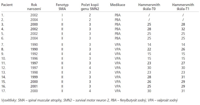 Přehled pacientů s medikací PBA a VPA. Tučně jsou vyznačeni pacienti, u kterých došlo ke zvýšení hodnoty Hammersmith funkční motorické škály o 3 a více bodů.