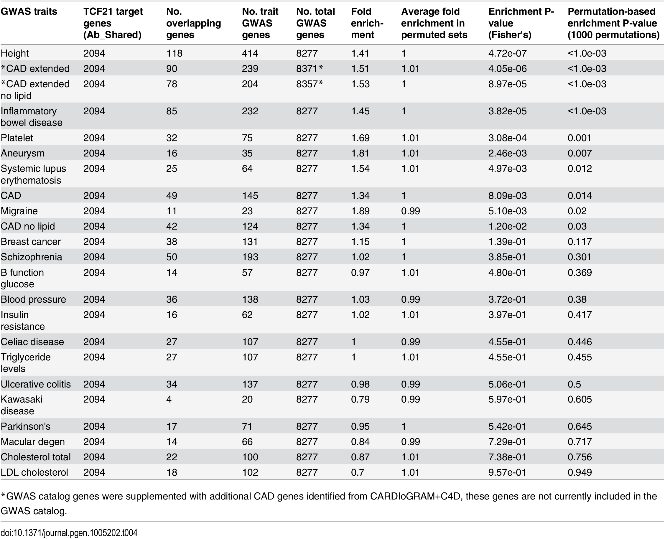 Enrichment of TCF21 target genes from Ab_Shared among GWAS candidate trait genes using all GWAS genes as background and a permutation strategy to correct for the differences in the numbers of GWAS genes between traits.