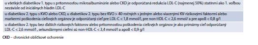 Tab. 15.23   Súhrn odporúčaní pre manažment DLP u diabetikov