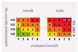 Tabulka SCORE – relativní riziko úmrtí z KV příčin v následujících 10 letech. Jedinec v rámečku vpravo nahoře má 12násobné riziko než jedinec v rámečku vlevo dole.