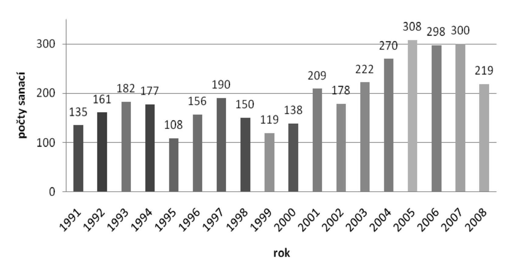 Trendy v počtu sanací v celkové anestezii v letech 1991-2008