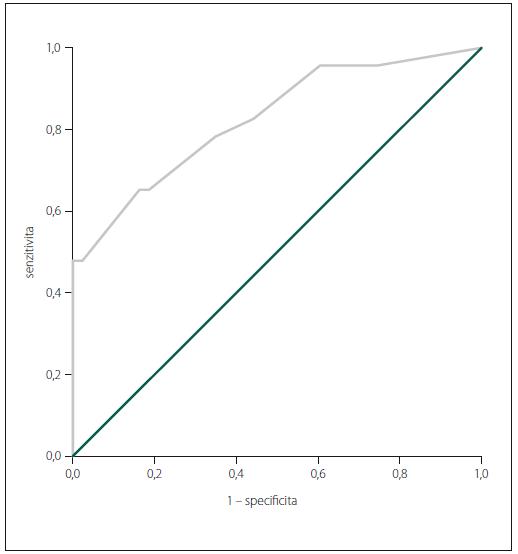 ROC křivka TT při srovnání ZK a AD + MKP.