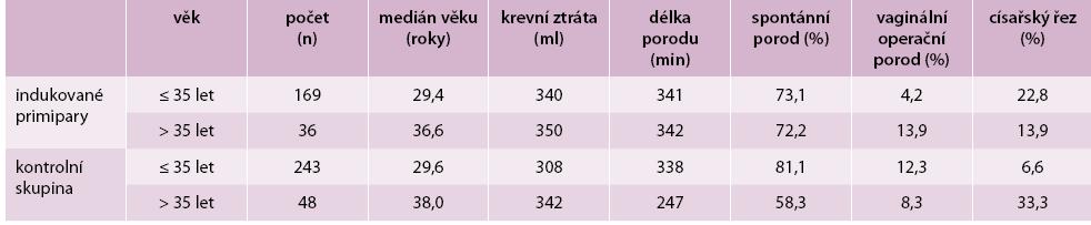 Vybrané parametry v obou skupinách se zřetelem k věku (ženy starší a mladší 35 let věku)