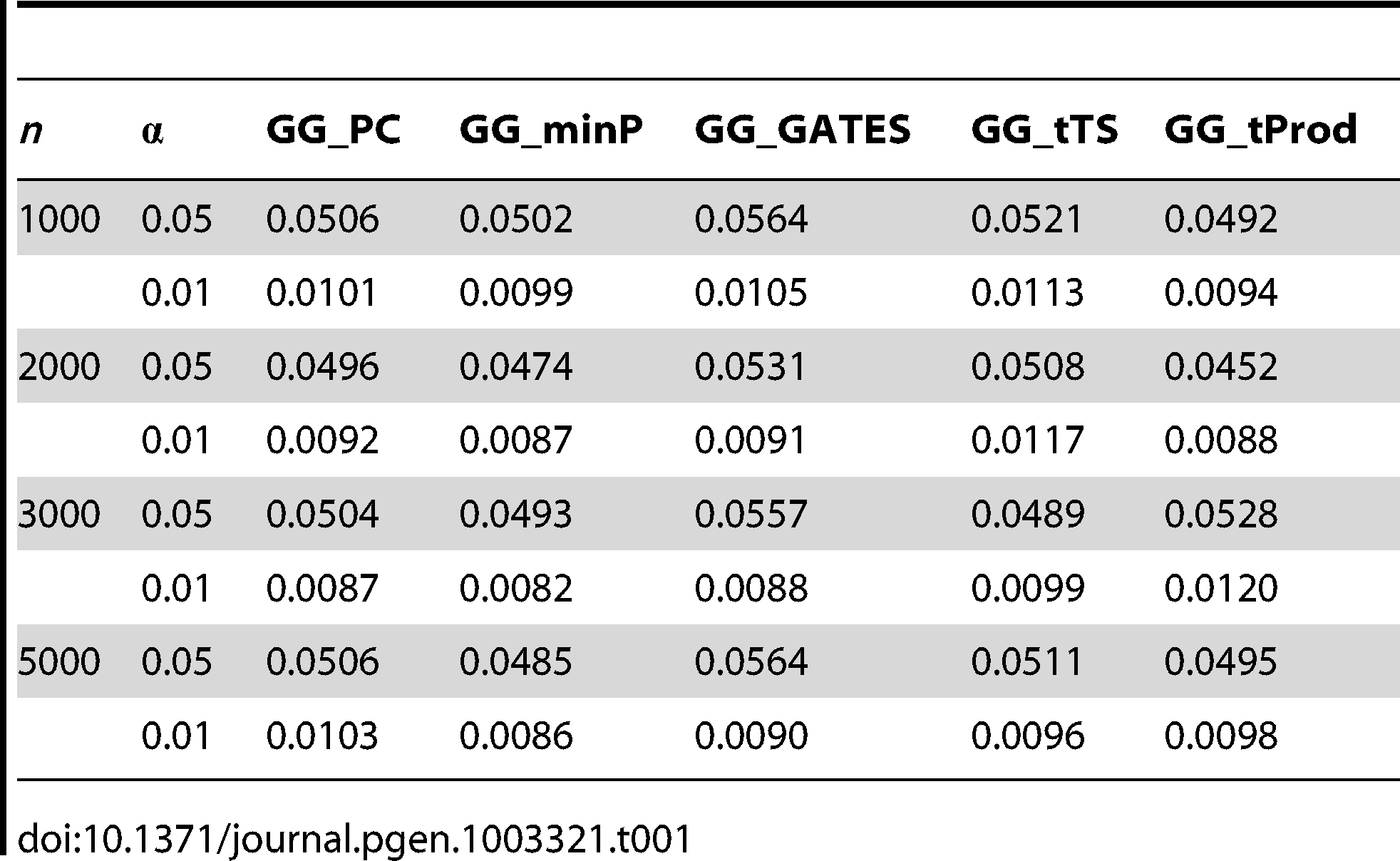Empirical, simulation-based type I error rates of proposed GGG tests.