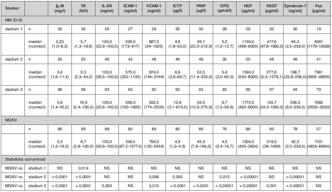 Srovnání rozdílnosti sérových hladin vybraných biologických působků mezi souborem jedinců s monoklonální gamapatií nejistého významu a jednotlivými klinickými stadii mnohočetného myelomu vyhodnocenými podle stážovacího systému dle Durieho-Salmona (4)