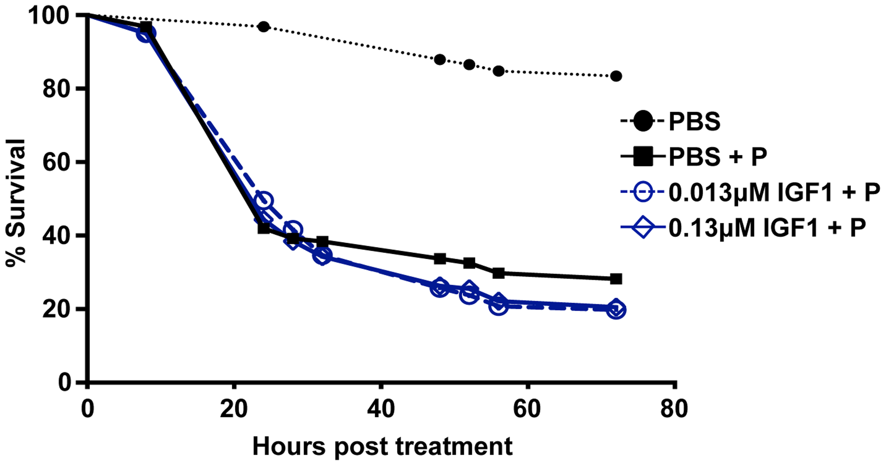Effect of low dose IGF1 on <i>A. stephensi</i> survivorship was ablated by enhanced oxidative stress.
