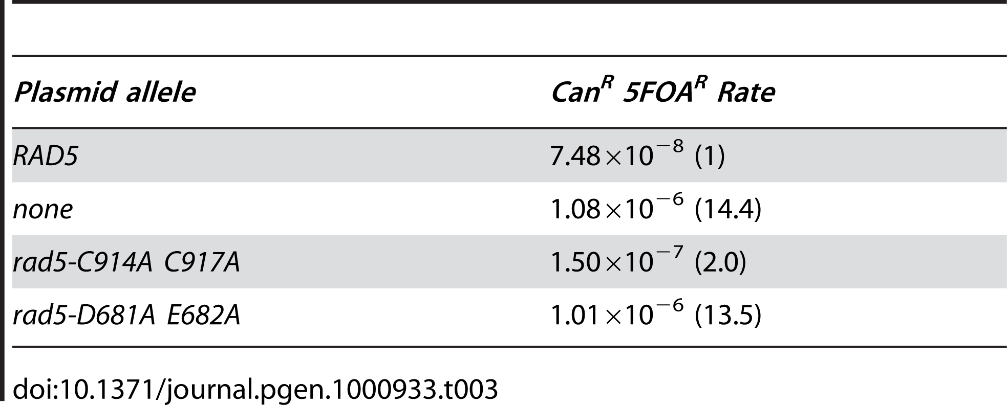 Complementation of <i>rad5Δ</i> in the <i>yel072w::CAN1/URA3</i> assay.