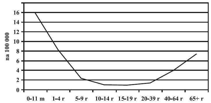 Invazivní pneumokokové onemocnění - věkově specifická nemocnost, Česká republika, 2000-2006, data NRL Figure 3. Invasive pneumococcal disease, age-specific incidence, Czech Republic, 2000-2006, NRL data