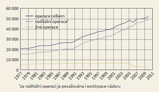Vývoj počtu operovaných nově diagnostikovaných zhoubných solidních nádorů v ČR. Graph 1. Number of operated newly diagnosed solid malignant tumours.