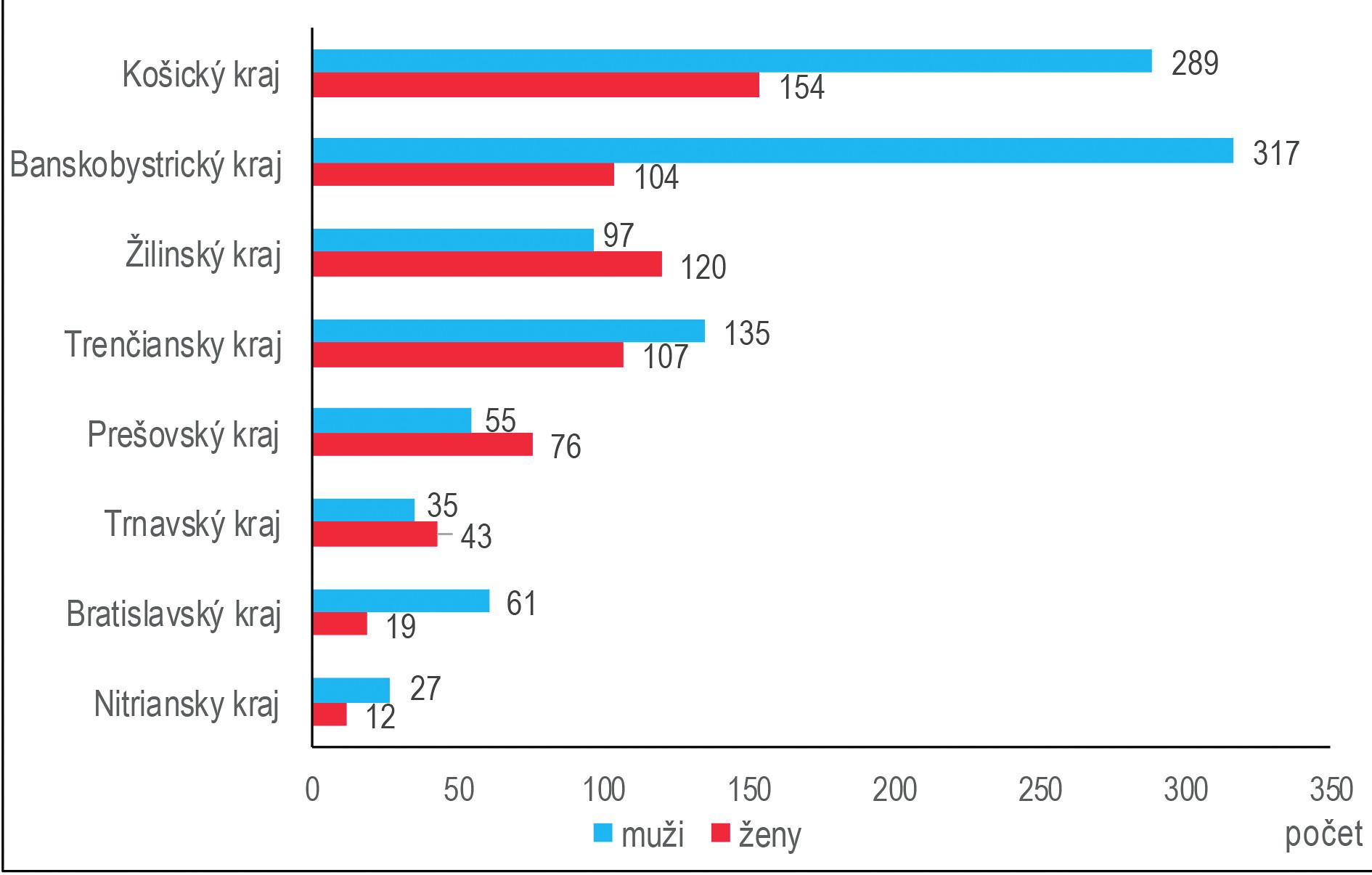 Počet CHzP v SR podľa pohlavia a krajov, roky 2012–2016