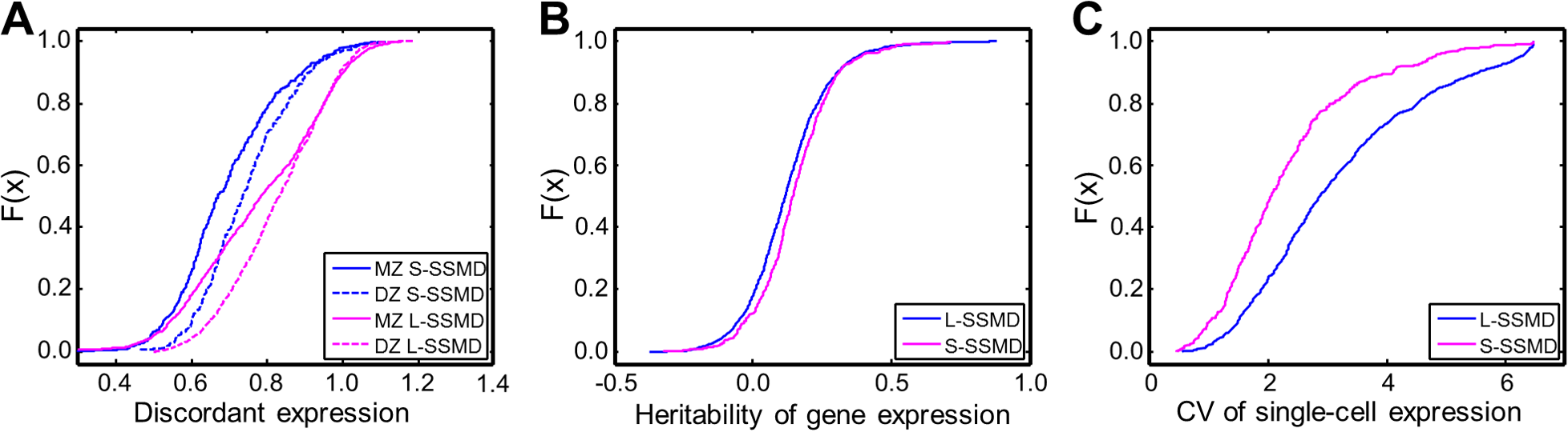 Differences in expression discordance, heritability and variability between L- and S-SSMD genes.