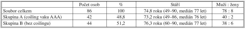Demografie souboru Tab. 1. The study group's demography