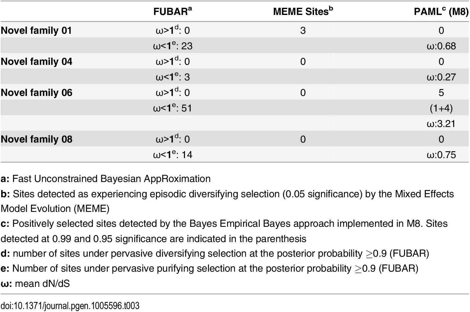 Molecular evolution of centipede novel putative toxin families.