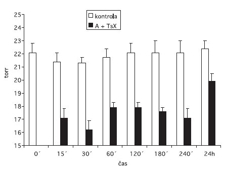 Účinok zmesi 10% L-arginínu.HCl (A) + 2% Trusoptu s 0,005% Xalatanom (TsX) na fyziologické hladiny VOT králikov kmeňa Novozélandský biely n = 5; ± = stredná chyba priemeru;  = kontrolné oko;  = oko ovplyvnené zmesou L-arginín.HCl + Trusopt so Xalatanom. Rozdiely medzi okom v pokuse a kontrolným sú počas celých 24 hodín signifikantné.