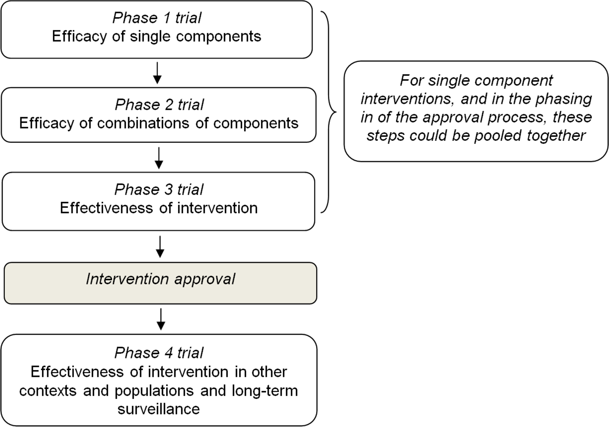 Proposal for a four-step evaluation and approval process of prevention interventions for health-compromising behaviours.