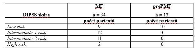 DIPSS skóre u pacientů s MF a prePMF v době analýzy.