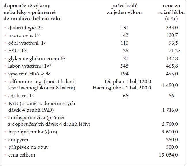 Příklad konstrukce dat, náklady na roční terapii pacienta s diabetem 2. typu léčeného PAD.