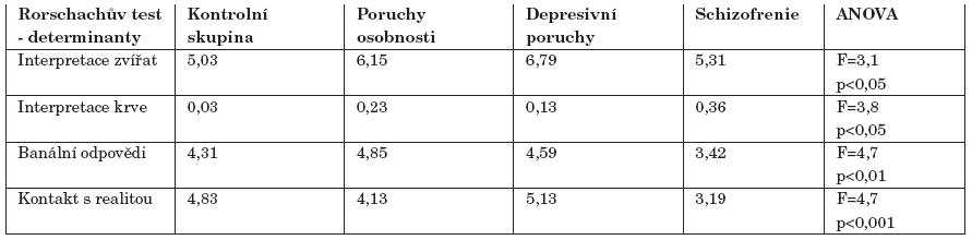 Skupinové průměry v ROR testu u odpovědí s obsahy a kontaktem s realitou.