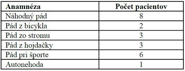 Rozdelenie pacientov podľa mechanizmu úrazu (n=23)