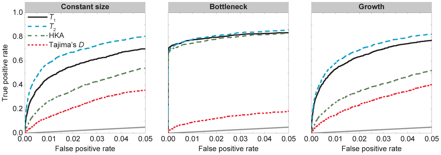 Performance of , , HKA, and Tajima's  under the demographic models in <em class=&quot;ref&quot;>Figure 2</em> with selection parameter  and dominance parameter .