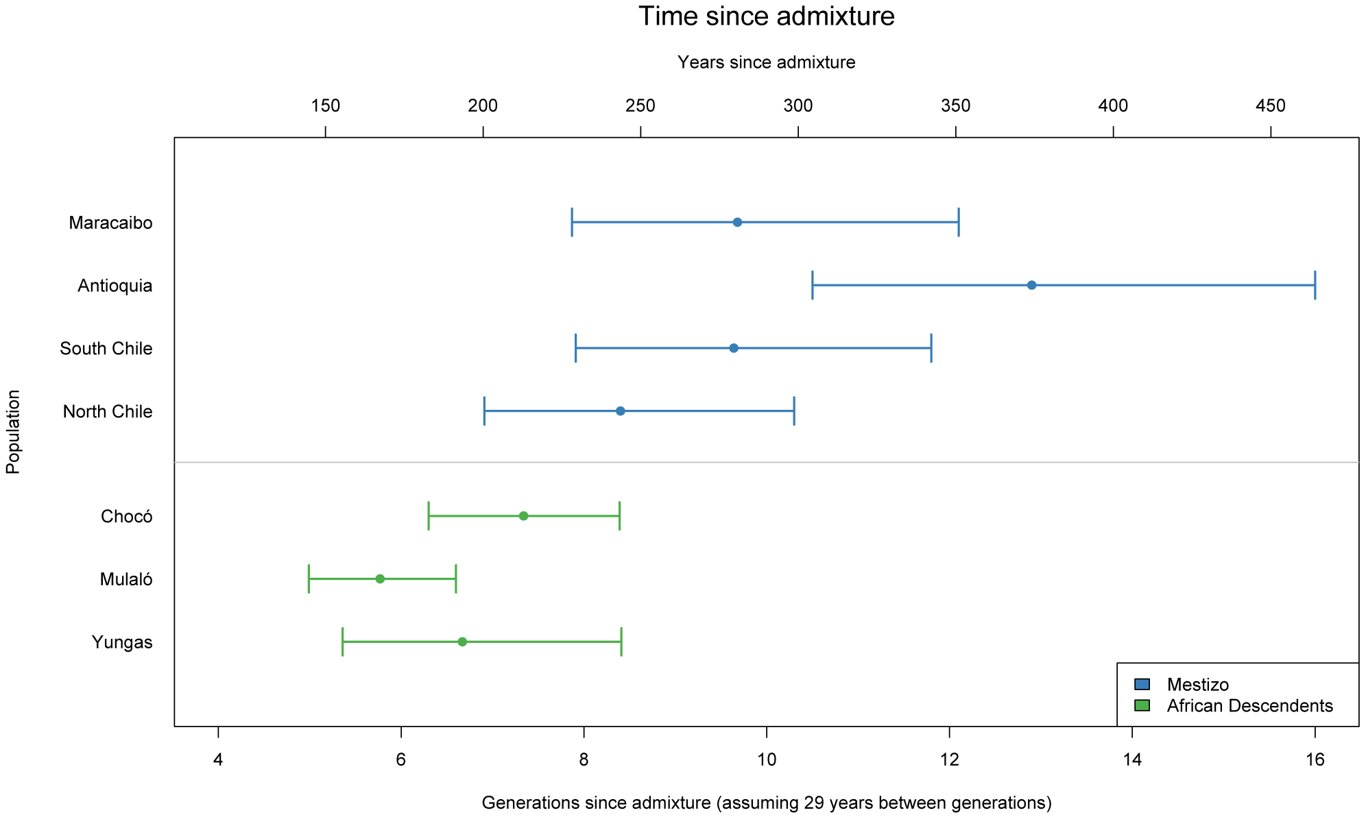 Time since admixture for Mestizo and African descendent populations.